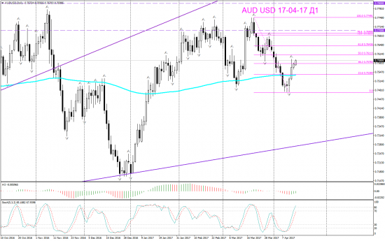 V! AUD USD Daily, Weekly