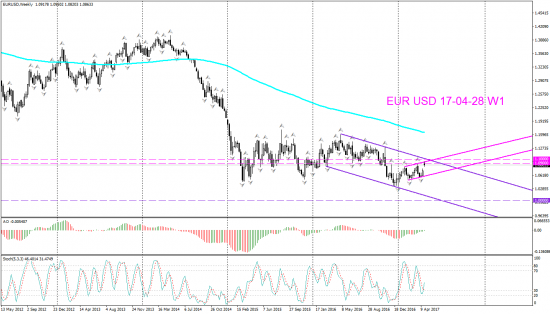 V! EUR USD торг сигн Daily