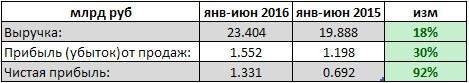 ТрансКонтейнер - фин результат за 1 п/г РСБУ