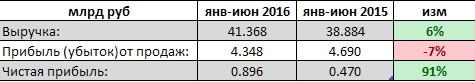 МРСК Центра - фин результат за 1 п/г РСБУ