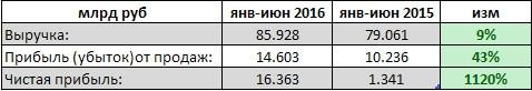 Рассматриваем детально отчет ФСК ЕЭС за полугодие. первая цель 25коп.