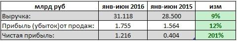 МРСК Урала - трехкратный рост чистой прибыли за 1 п/г