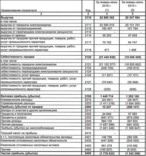 МРСК Сибири - на 33% вырос убыток в 1 п/г, выручка показала умеренный рост