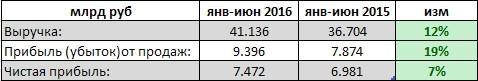 Юнипро - чистая прибыль подросла на 7%, выручка - на 12%