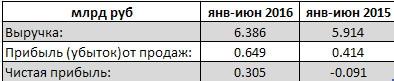 ТГК-14 - вышла в прибыль по результатам 1 п/г по рсбу