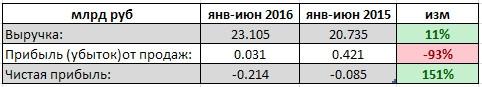 Кубаньэнергосбыт - убытки выросли в 2,5 раза за 1 п/г (рсбу)