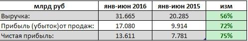 АЛРОСА-Нюрба - рост прибыли на 75%, выручки на 56%, 1 п/г РСБУ