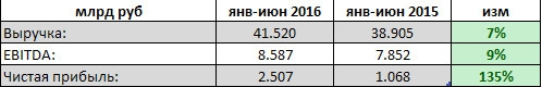 МРСК Центра - рост чистой прибыли на 135% за 1 п/г по МСФО