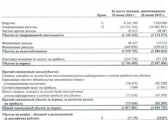 МРСК Северного Кавказа - сократила убыток на 7% в 1 п/г по МСФО
