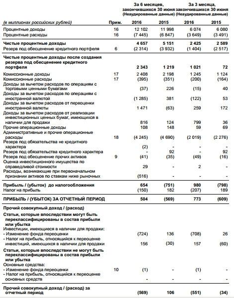 Банк Возрождение - вышел в прибыль по итогам 1 полугодия (МСФО)