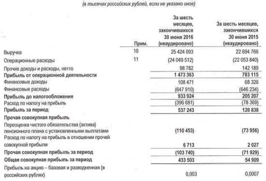 МРСК Волги - чистая прибыль выросла почти в 8 раз по итогам 1 полугодия