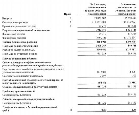 Кубаньэнерго - рост прибыли почти в 2 раза по МСФО