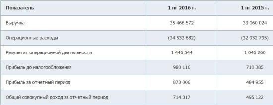 МРСК Урала - выручка выросла на 7,3%, читсая прибыли выросла на 80% за 1 п/г по МСФО