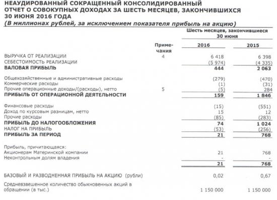 Белон - снижение прибыли в 36 раз