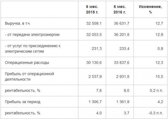 МРСК Центра и Приволжья - рост чистой прибыли на 4%, выручки - на 12% за 1 п/г по МСФО