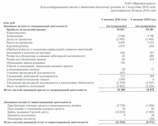 Иркутскэнерго - чистая прибыль компании и денежный поток немного снизились ( 1 п/г. МСФО)
