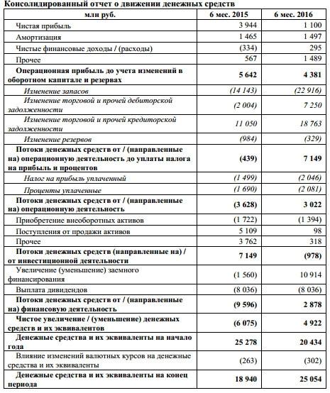 ЛСР - отчетность за 1 п/г подробнее