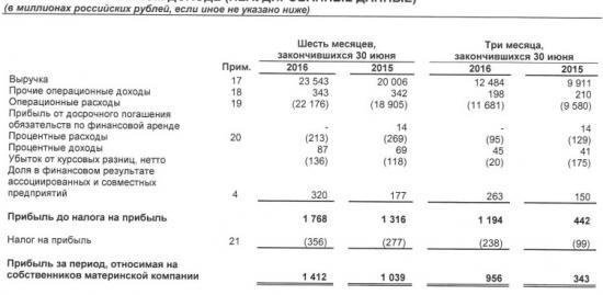 Трансконтейнер - рост прибыли на 36% в 1 п/г по МСФО