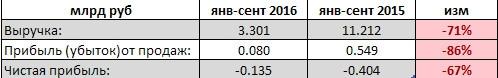 Белон - чистый убыток снизился на 67%, выручка упала на 71% (РСБУ - 9 мес)