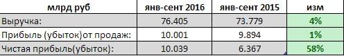 ЧМК - показал рост чистой прибыли на 58% по итогам 9 мес (РСБУ)