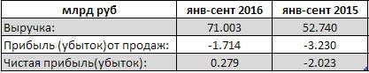 КАМАЗ - компания вышла в прибыль по результатам 9 мес (рсбу)