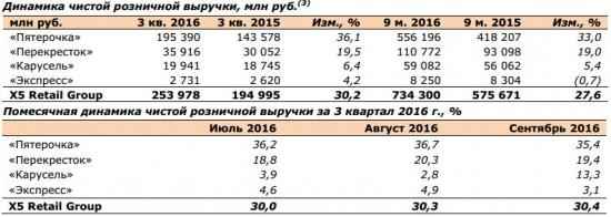 X5 Retail Group - темп роста розничной выручки 30,2% (г/г) в 3 квартале