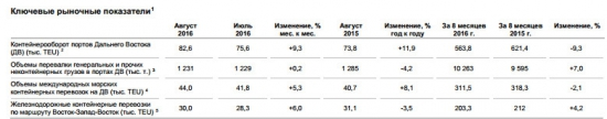 Fesco - выручка за 8 мес -28% г/г, EBITDA -31% г/г по МСФО