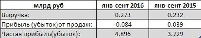Протек - чистая прибыль выросла почти на треть за 9 мес по РСБУ