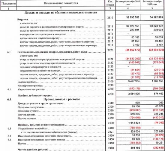 МРСК Волги - компания вышла в прибыль по итогам 9 мес (РСБУ)