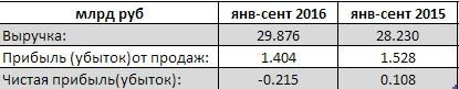 МРСК Северо-Запада - компания ушла в убыток за 9 мес по РСБУ