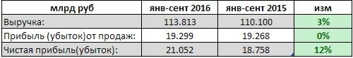 Нижнекамскнефтехим - небольшой рост выручки, чистая прибыль выросла на 12% за 9 мес РСБУ