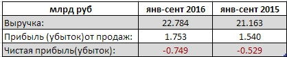 ТГК-2 - убыток увеличился на 40% за 9 мес РСБУ
