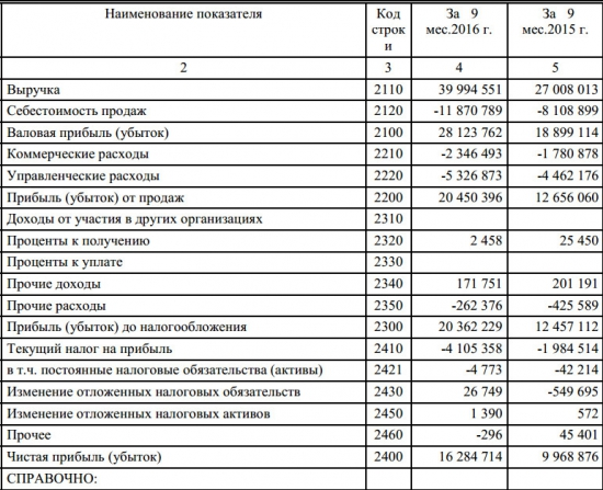 АЛРОСА-Нюрба - рост прибыли на 63%, выручки на 48%, 9 мес РСБУ
