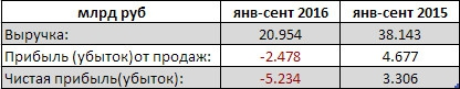 Иркут - компания показала убыток за 9 мес РСБУ