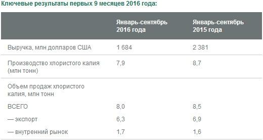 Уралкалий - выручка -29% г/г, объем продаж -6% за 9 мес МСФО