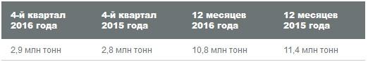 Уралкалий - производственные результаты +3,6% г/г за 4 кв, и -5,3% г/г за 2016 г