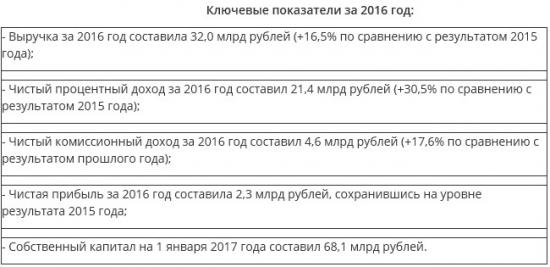 Банк Санкт-Петербург - чистая прибыль за 2016 г осталась на уровне прошлого года (РСБУ)