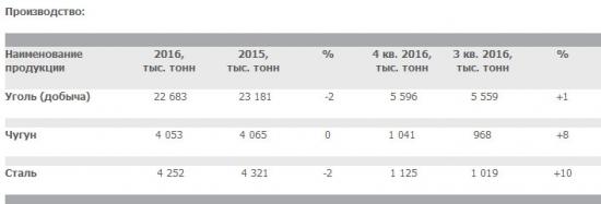 Мечел - добыча угля +1% к/к, производство чугуна +8% к/к, стали +10% к/к в 4 квартале 2016 г