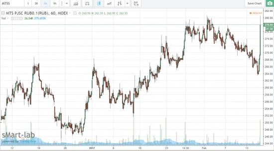 МТС - акционеры предложили к выкупу 20,38 млн акций в рамках реализации программы buyback