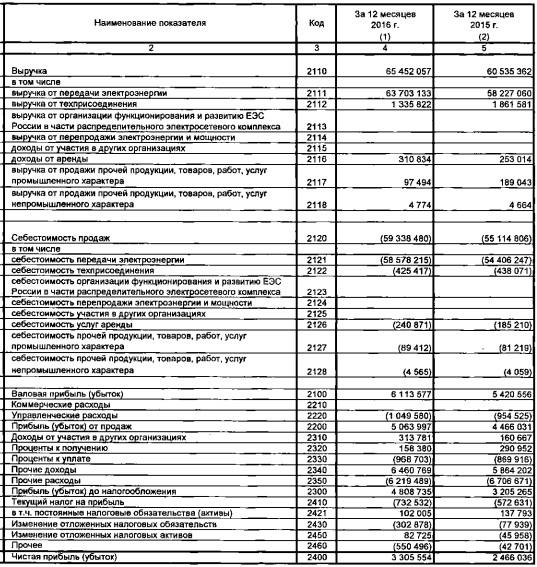 МРСК Урала - чистая прибыль выросла на 34% за 2016 г. (РСБУ)