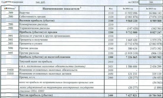 ЛСР - чистая прибыль -31,1%, выручка -25,8% г/г за 2016 г. по РСБУ