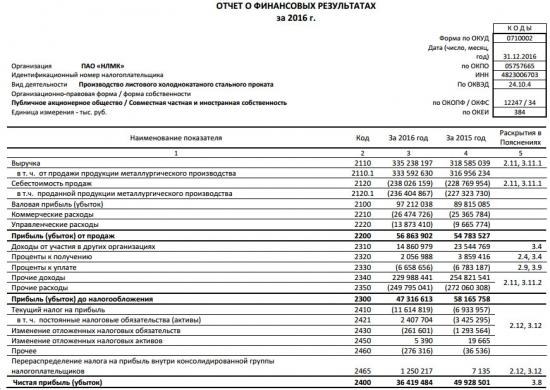 НЛМК - чистая прибыль снизилась на 27%. выручка выросла на 5% за 2016 г. РСБУ