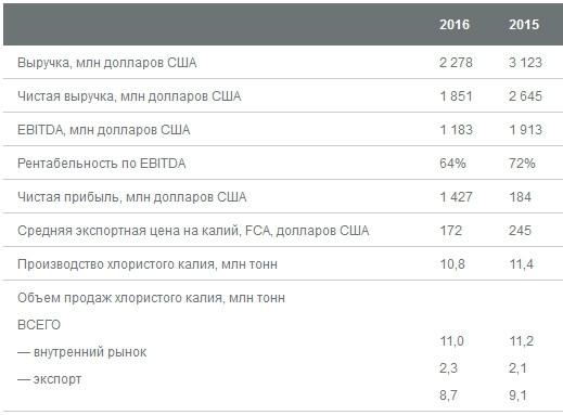 Уралкалий - выручка -27%, EBITDA -38% г/г за 2016 г. МСФО