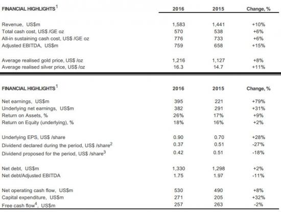 Полиметалл - чистая прибыль составила $395 млн по сравнению с $221 млн в 2015 году (рост в 1,79 раз).
