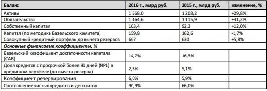 МКБ - чистая прибыль за 2016 год по МСФО выросла в 7 раз и составила 10,9 млрд руб.