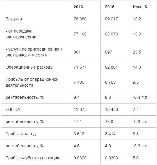 МРСК Центра и Приволжья - по итогам 2016 года увеличила чистую прибыль на 5,8% (МСФО)
