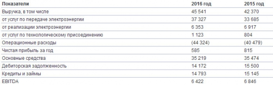 МРСК Северо-Запада - чистая прибыль -28,2% г/г за 2016 г. по МСФО