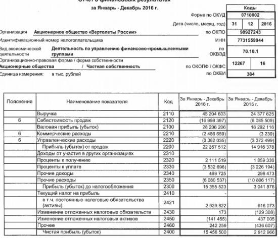 Вертолеты России - чистая прибыль выросла в 5,3 раз за 2016 г.  РСБУ