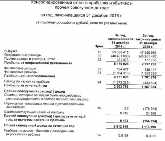 МРСК Волги - выручка +11%,чистая прибыль выросла в 2,2 раза за 2016 г. МСФО