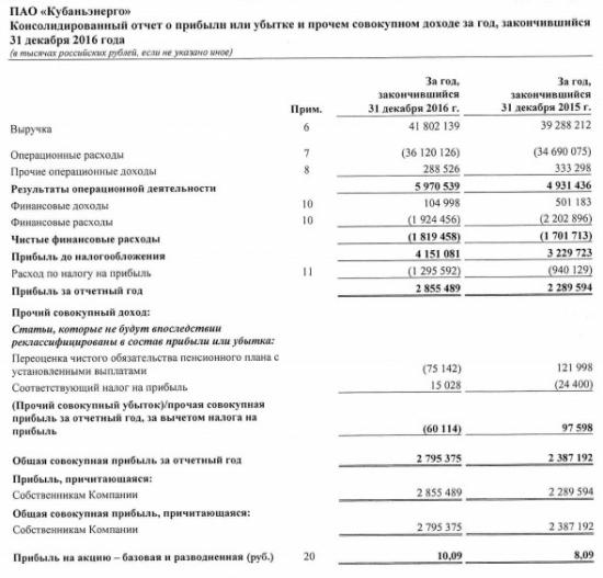 Кубаньэнерго - чистая прибыль +24,7% за 2016 г. по МСФО